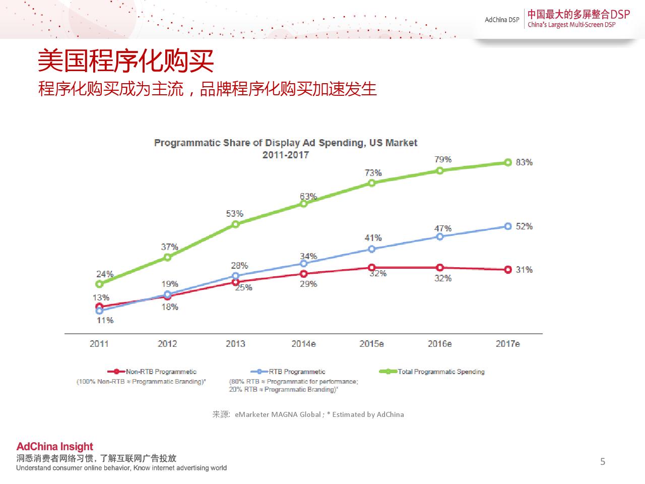 中国程序化购买指数-2014上半年刊_000005