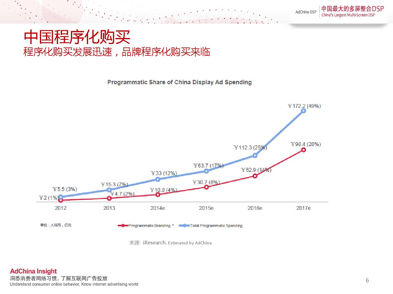 中国程序化购买指数-2014上半年刊_000006