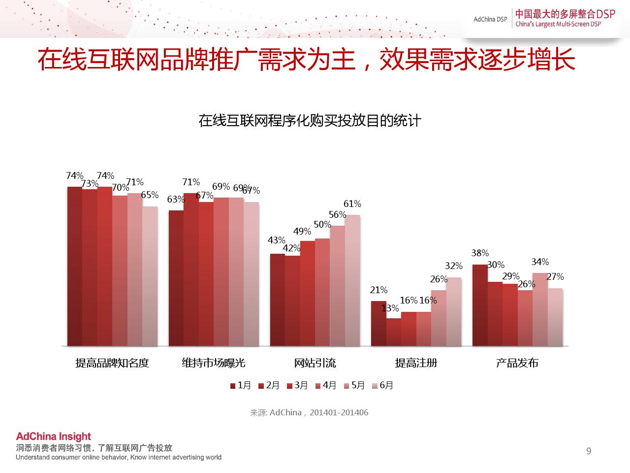 中国程序化购买指数-2014上半年刊_000009