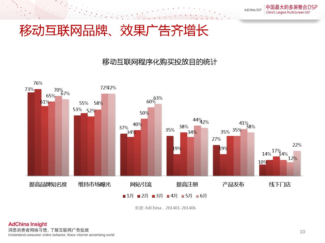 中国程序化购买指数-2014上半年刊_000010