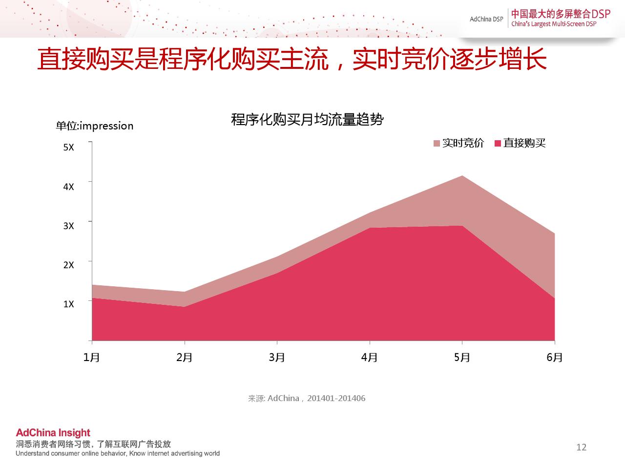 中国程序化购买指数-2014上半年刊_000012