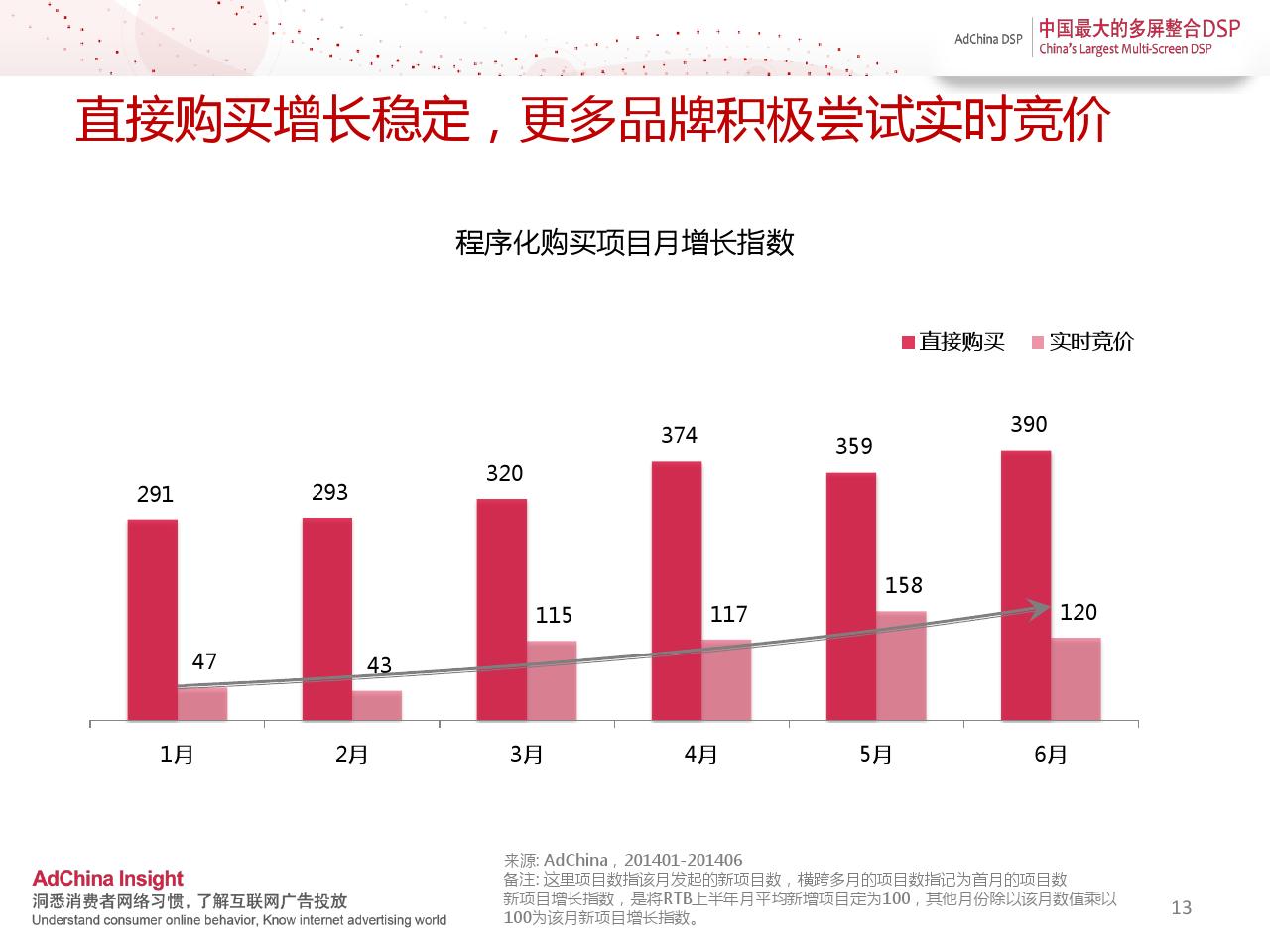 中国程序化购买指数-2014上半年刊_000013