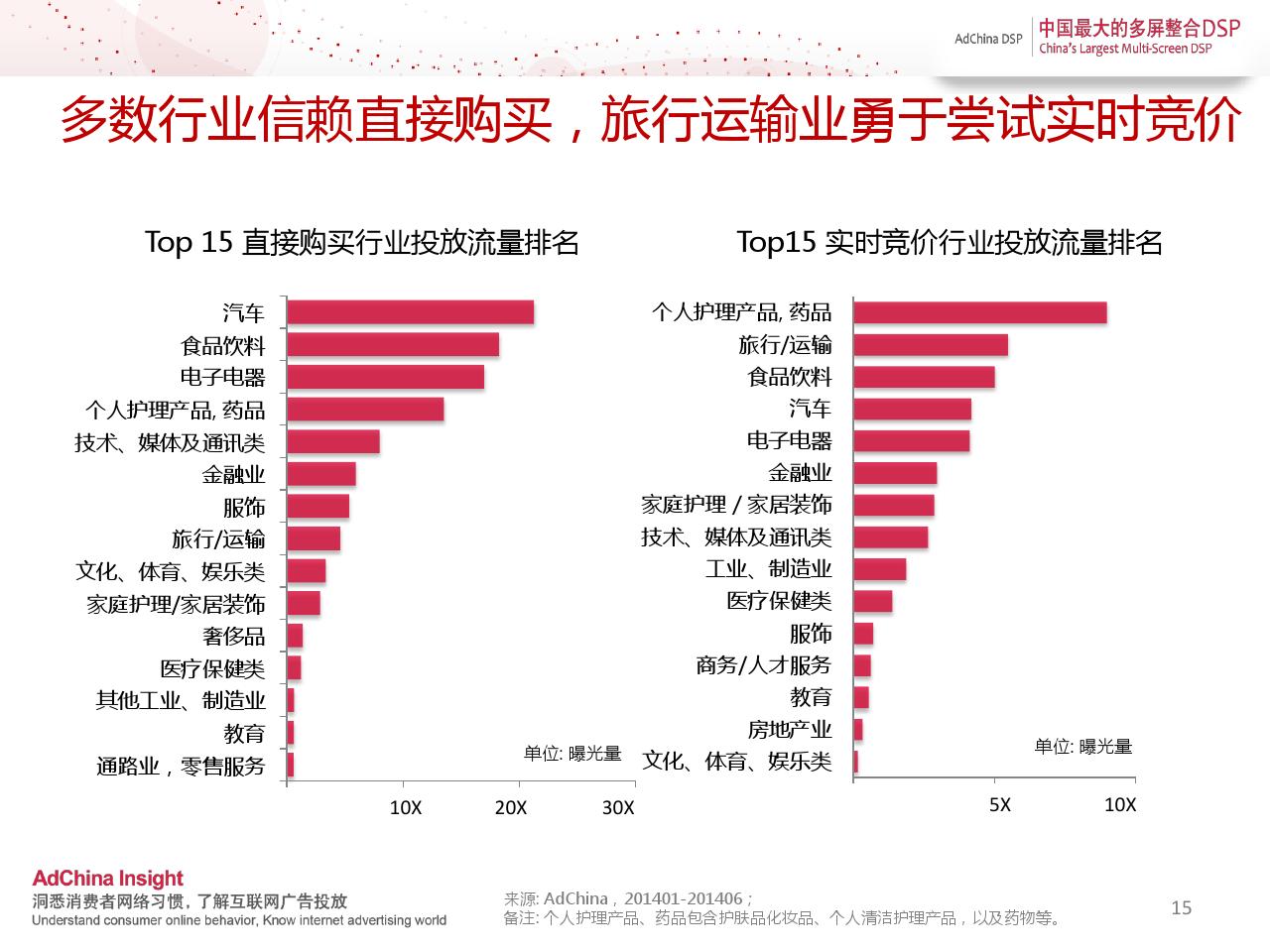 中国程序化购买指数-2014上半年刊_000015