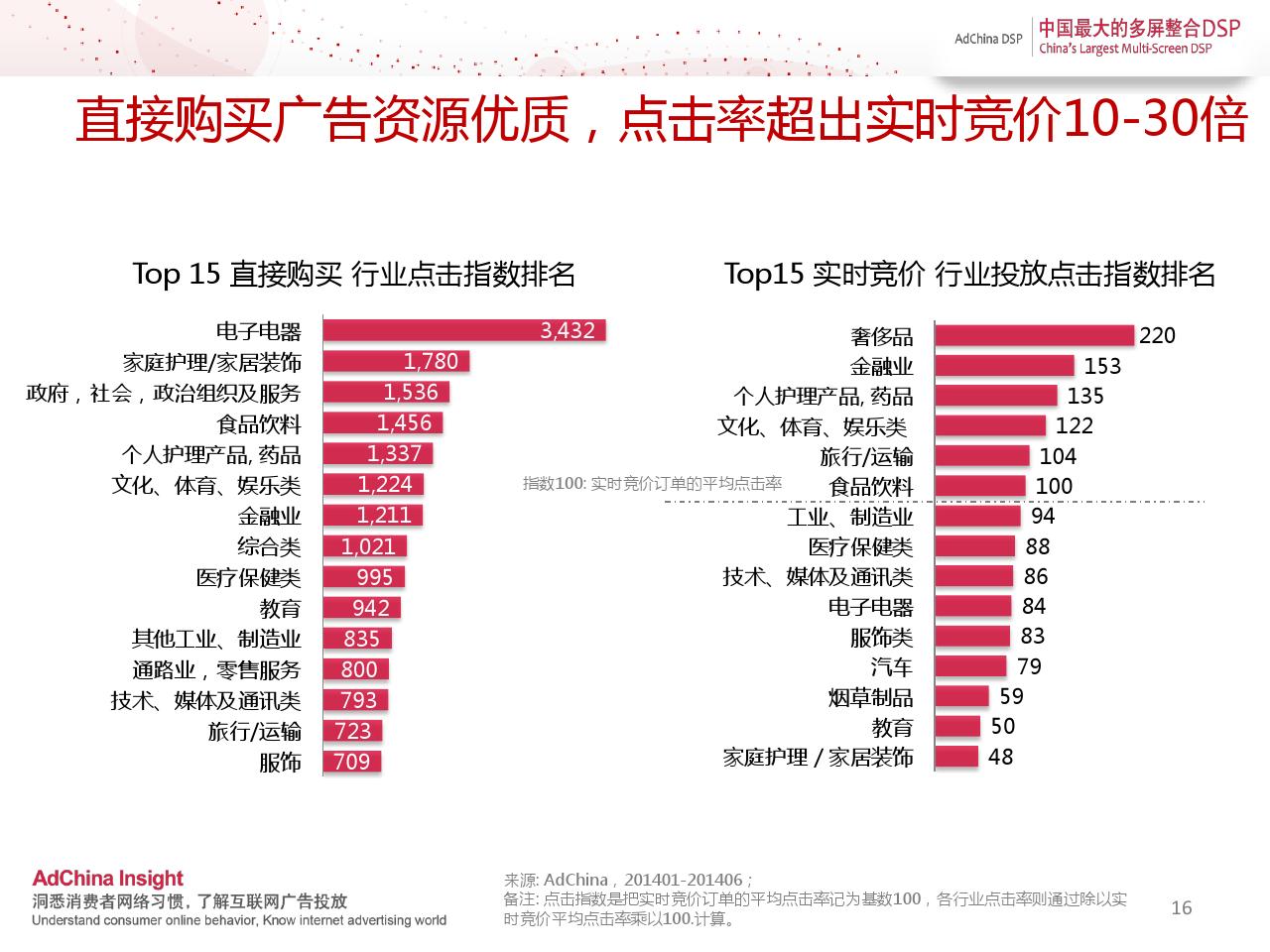 中国程序化购买指数-2014上半年刊_000016