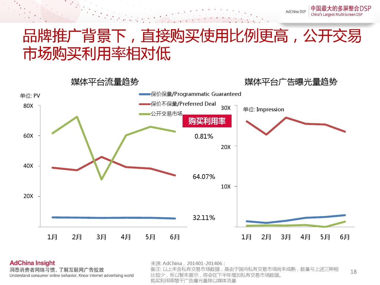 中国程序化购买指数-2014上半年刊_000018