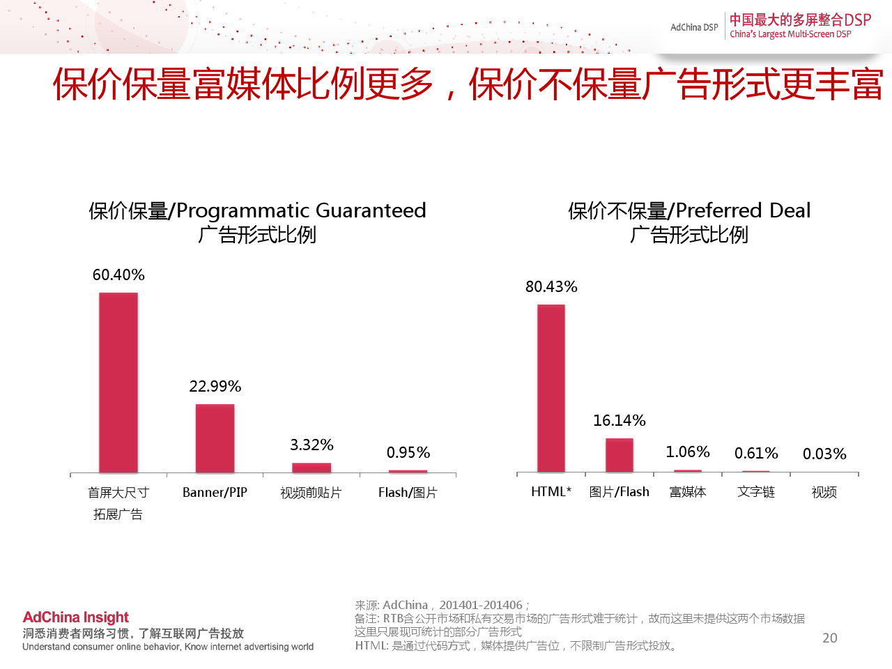中国程序化购买指数-2014上半年刊_000020