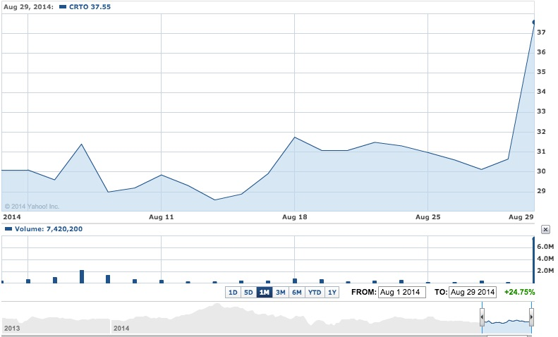 criteo-stock-price-aug29