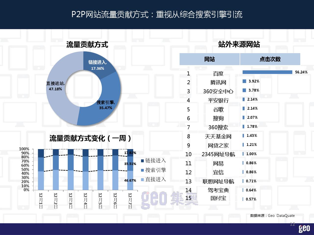 P2P行业洞察报告_000012