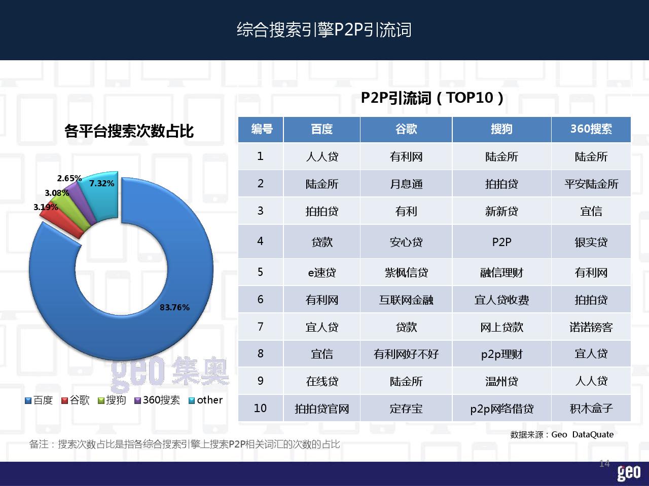 P2P行业洞察报告_000014