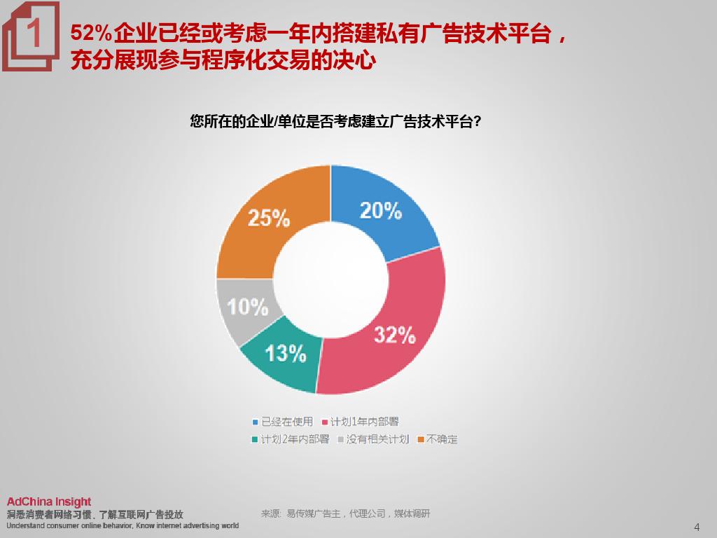 2015中国数字媒体展望ADC_000004