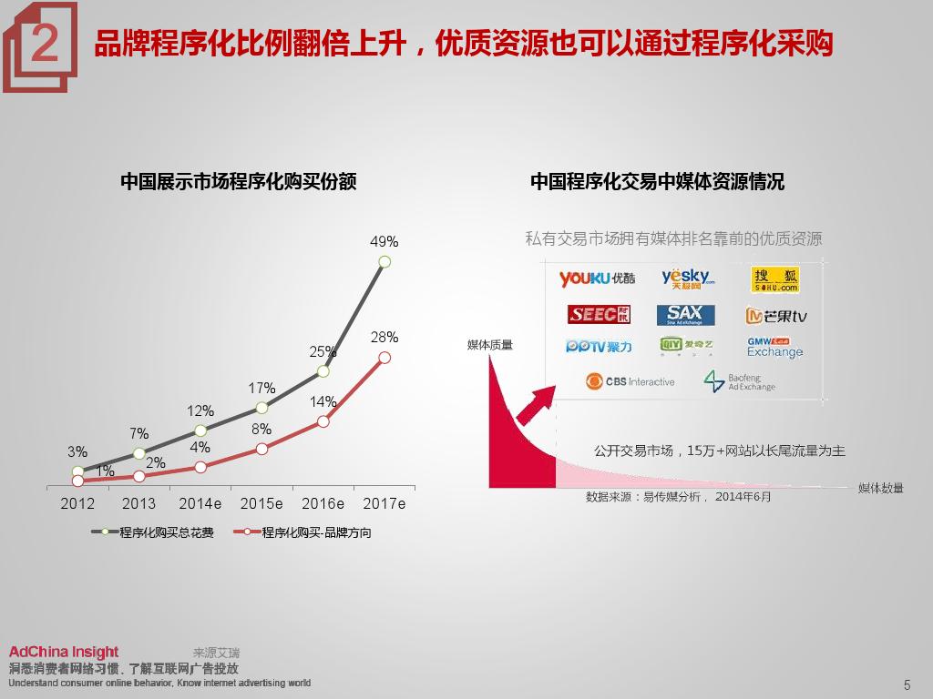 2015中国数字媒体展望ADC_000005