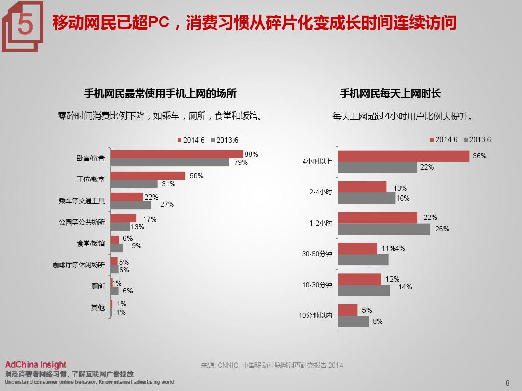 2015中国数字媒体展望ADC_000008