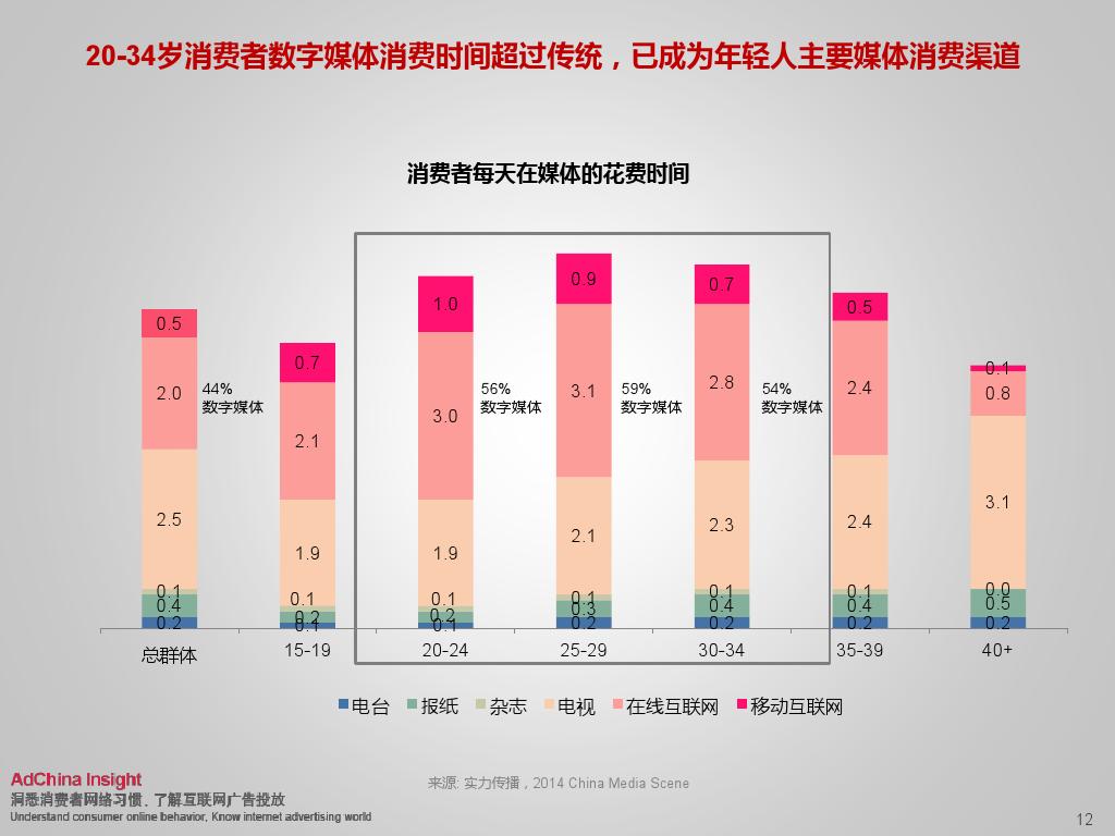 2015中国数字媒体展望ADC_000012