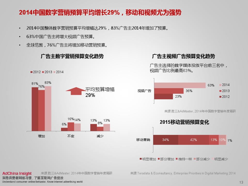 2015中国数字媒体展望ADC_000013