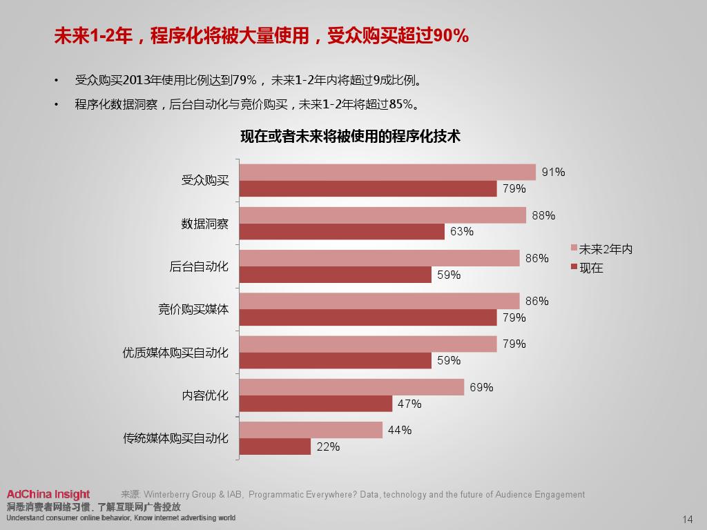 2015中国数字媒体展望ADC_000014
