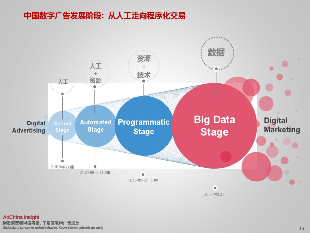 2015中国数字媒体展望ADC_000016