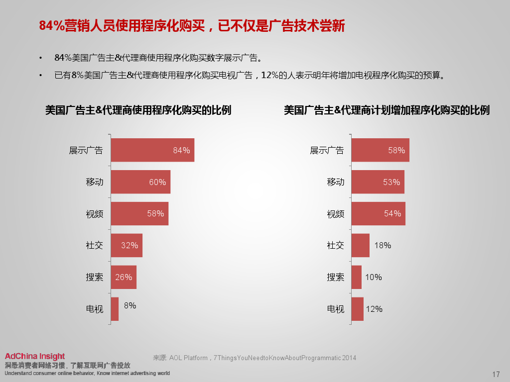2015中国数字媒体展望ADC_000017