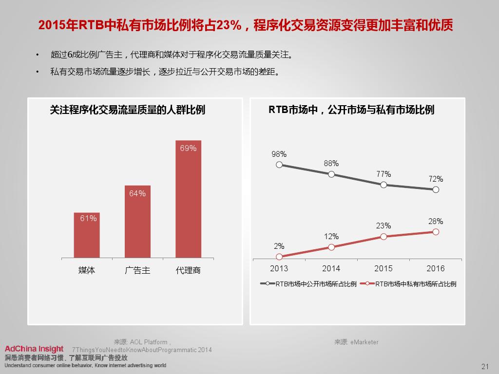 2015中国数字媒体展望ADC_000021