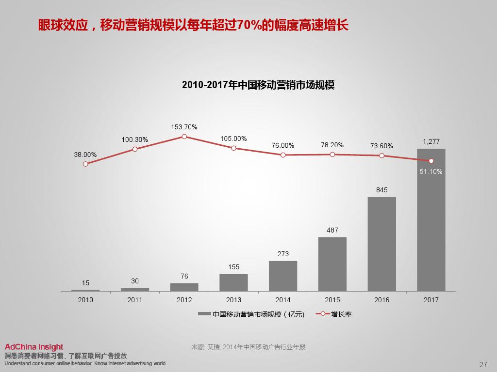 2015中国数字媒体展望ADC_000027