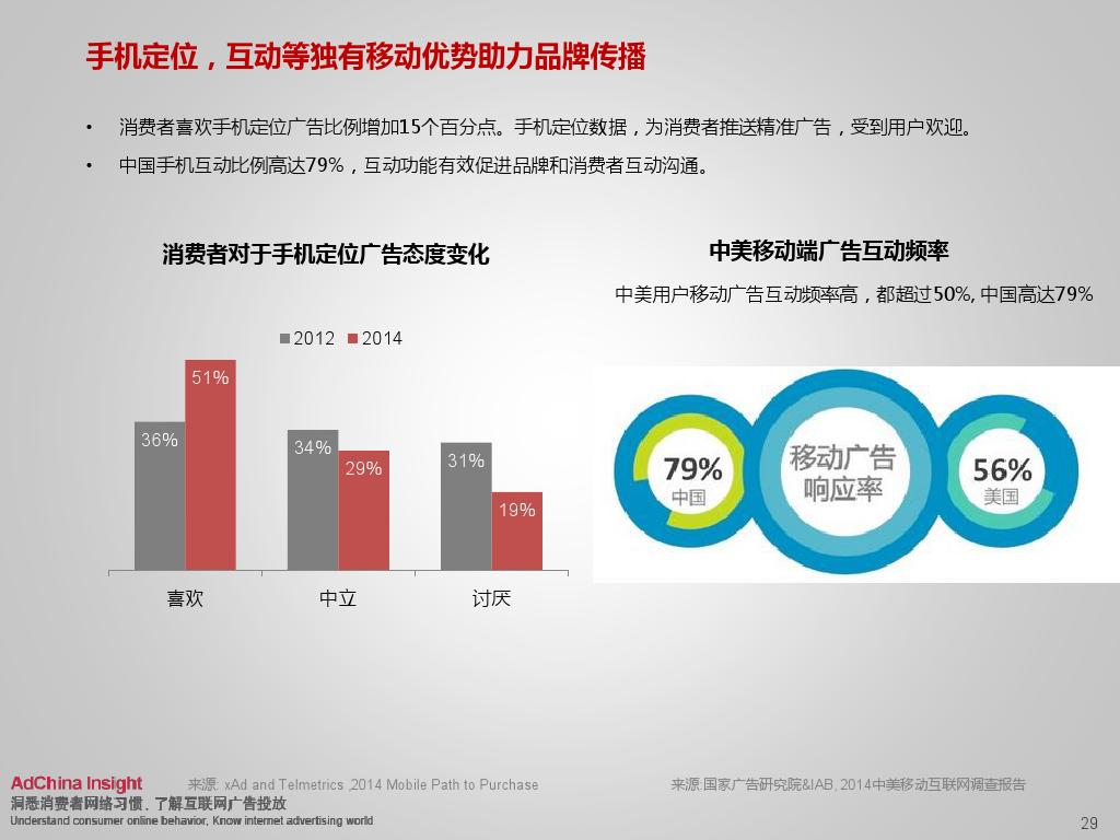2015中国数字媒体展望ADC_000029