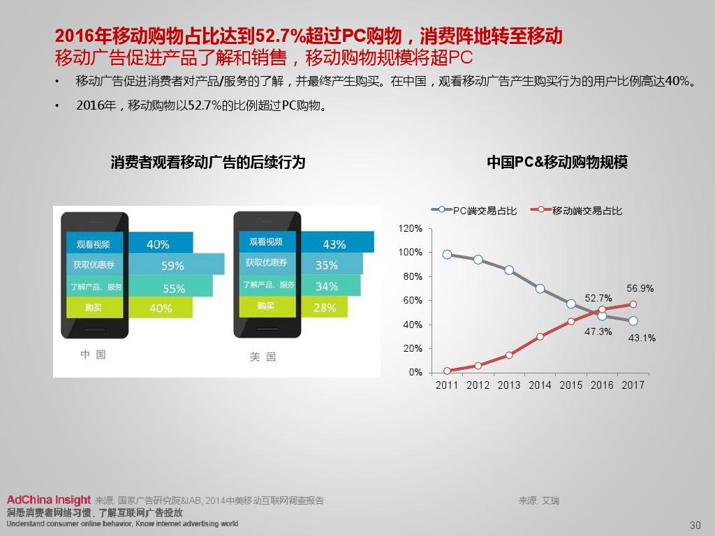 2015中国数字媒体展望ADC_000030