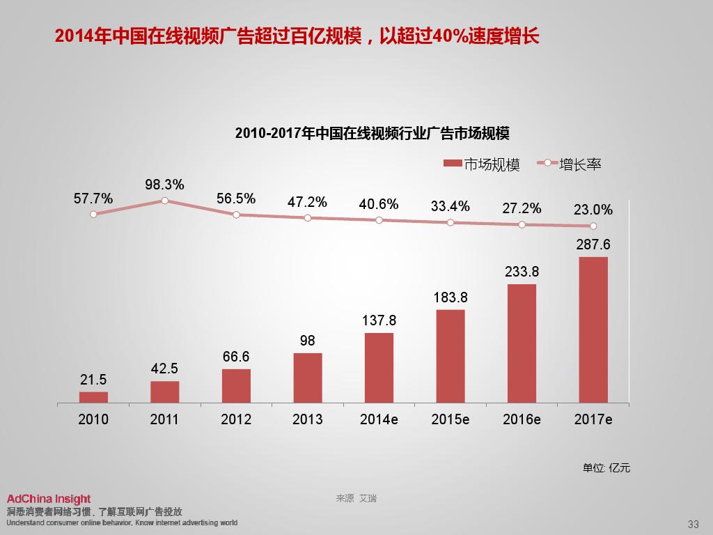 2015中国数字媒体展望ADC_000033