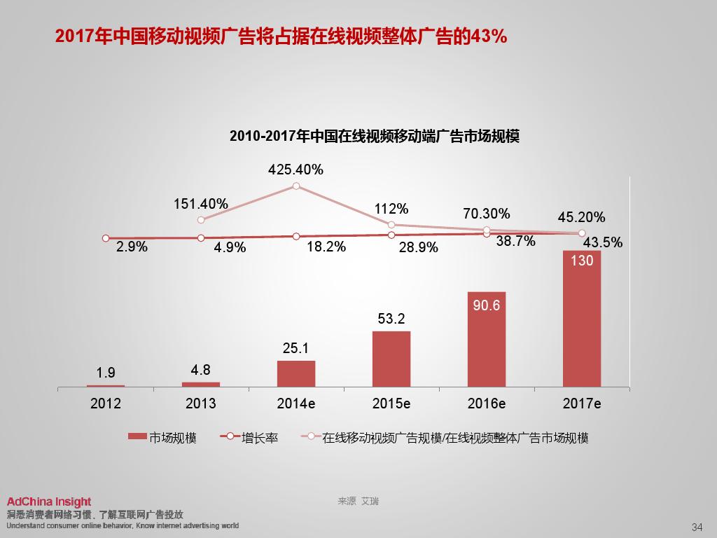 2015中国数字媒体展望ADC_000034