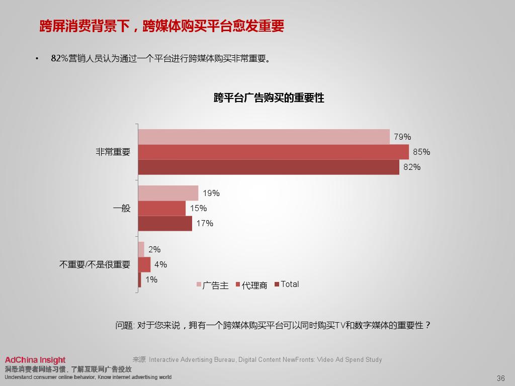 2015中国数字媒体展望ADC_000036