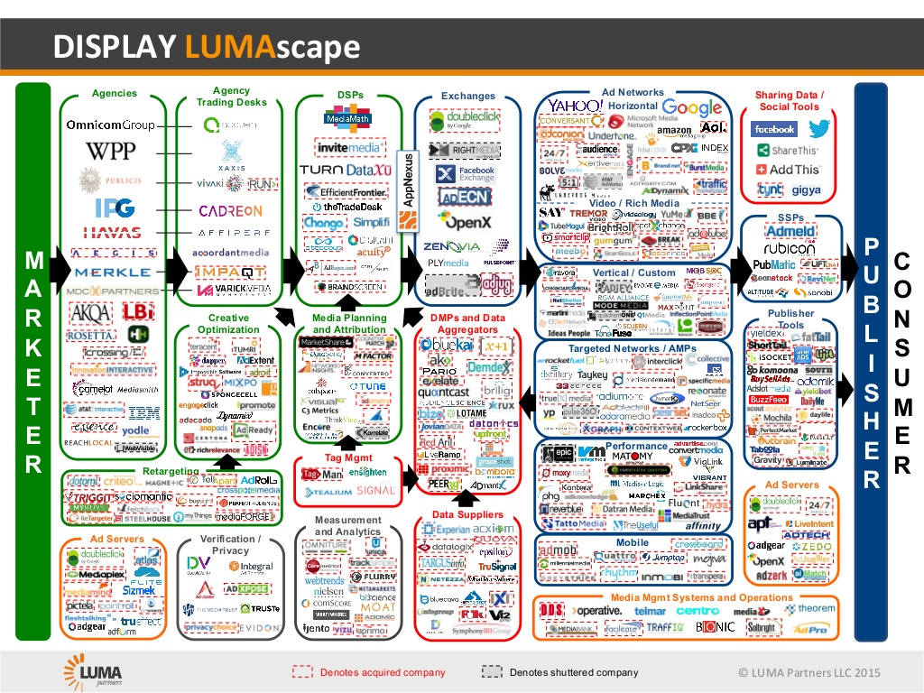 display-lumascape-2015_NOV