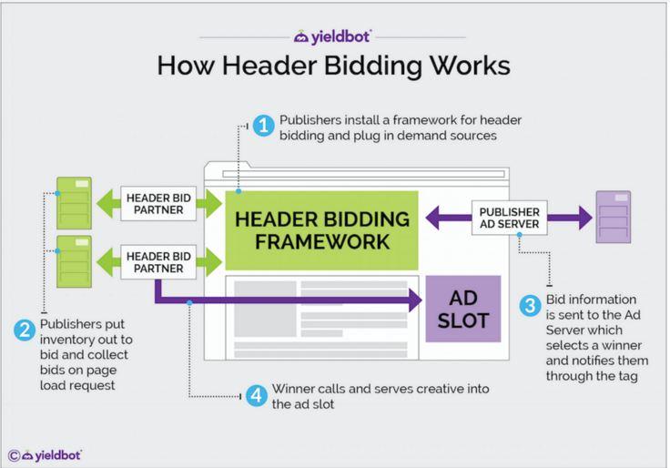 How Header Bidder Networks Work 2