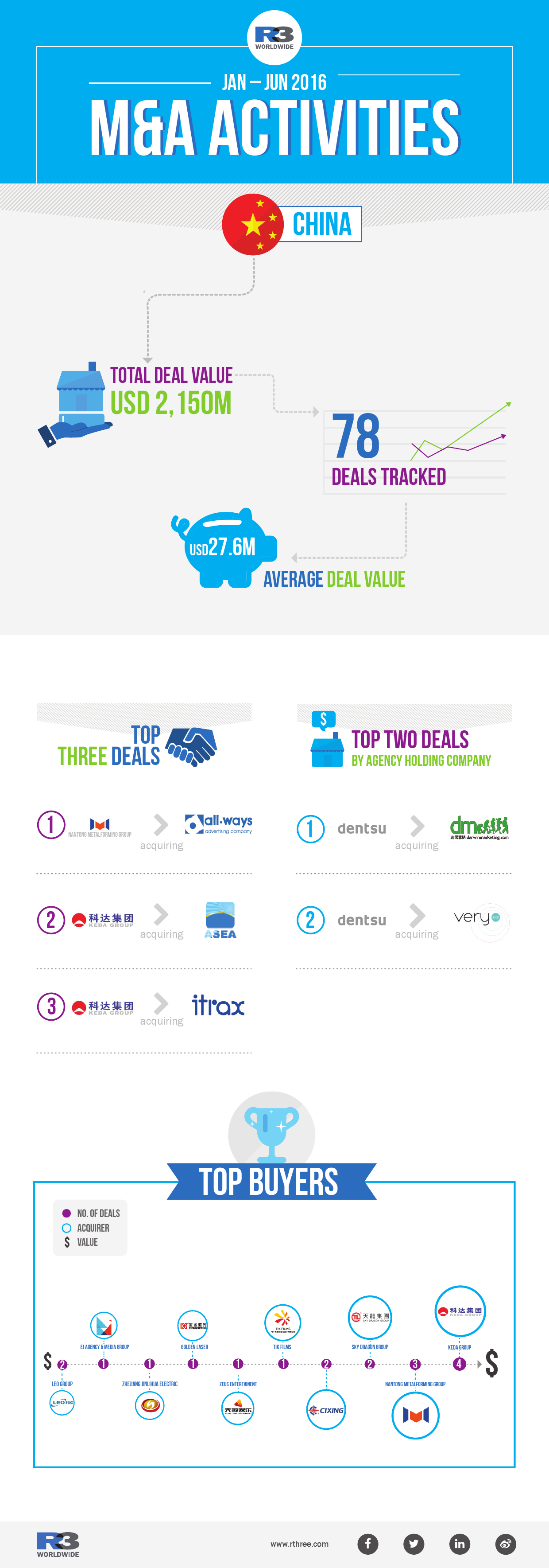 M&A infographic 2016_China_000001