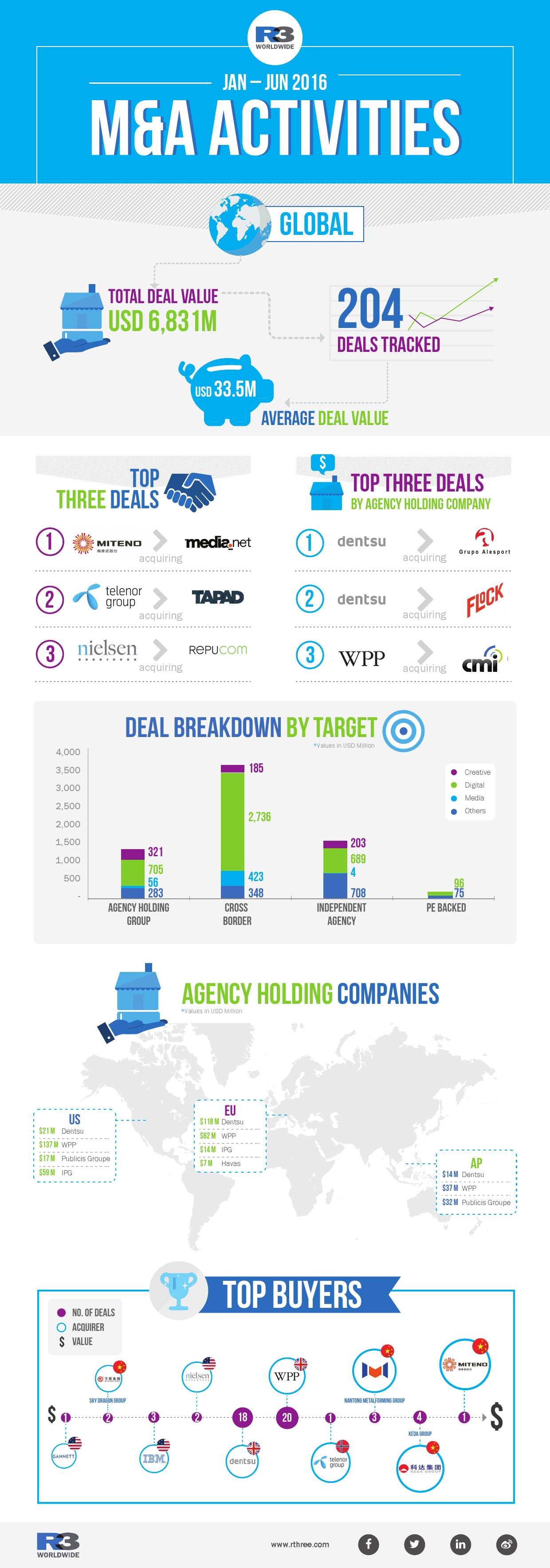 M&A infographic 2016_global_000001